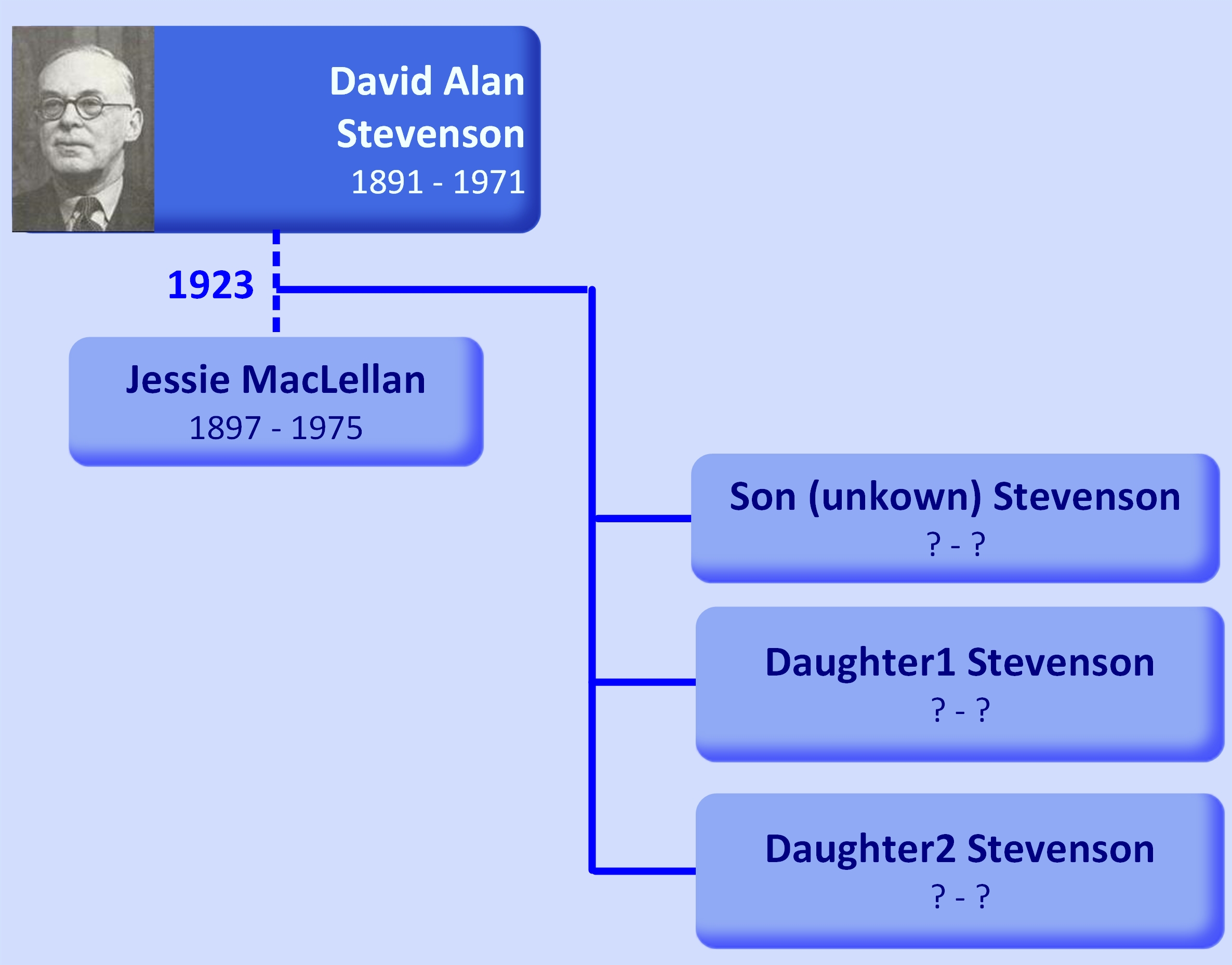 Family tree David Alan Stevenson