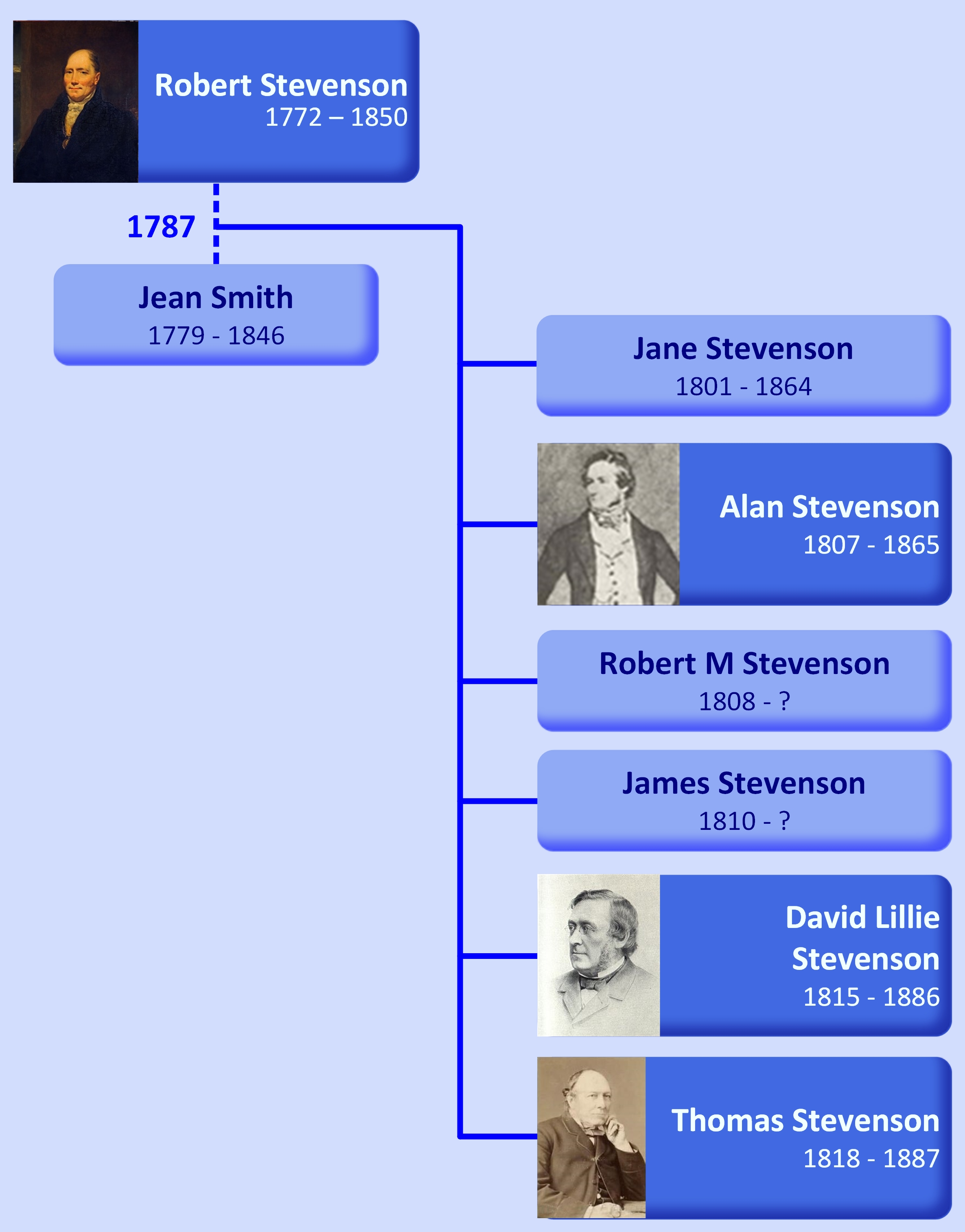 Family tree Robert Stevenson