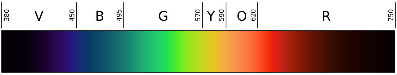 Linear Visible Spectrum